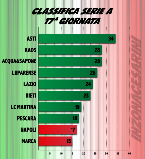 classifica17gg