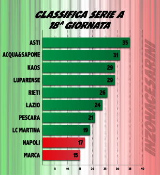 classifica18gg